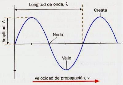 Resultado de imagen para elementos de una onda