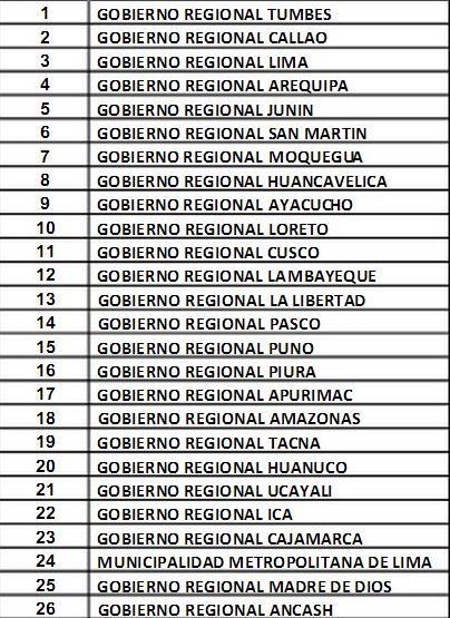 Regiones del Perú_división política