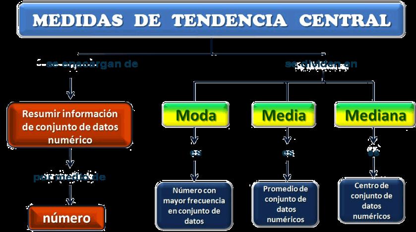 Resultado de imagen para medidas de tendencia central para datos no agrupados