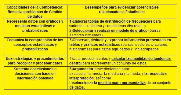 Mis desempeños_Estadística_2 Bimestre