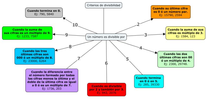 Resultado de imagen para criterios de divisibilidad