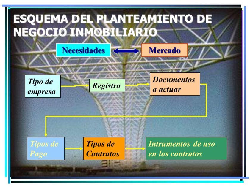 ESQUEMA+DEL+PLANTEAMIENTO+DE+NEGOCIO+INMOBILIARIO
